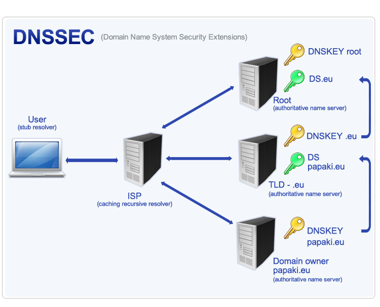 DNSSEC - How it works